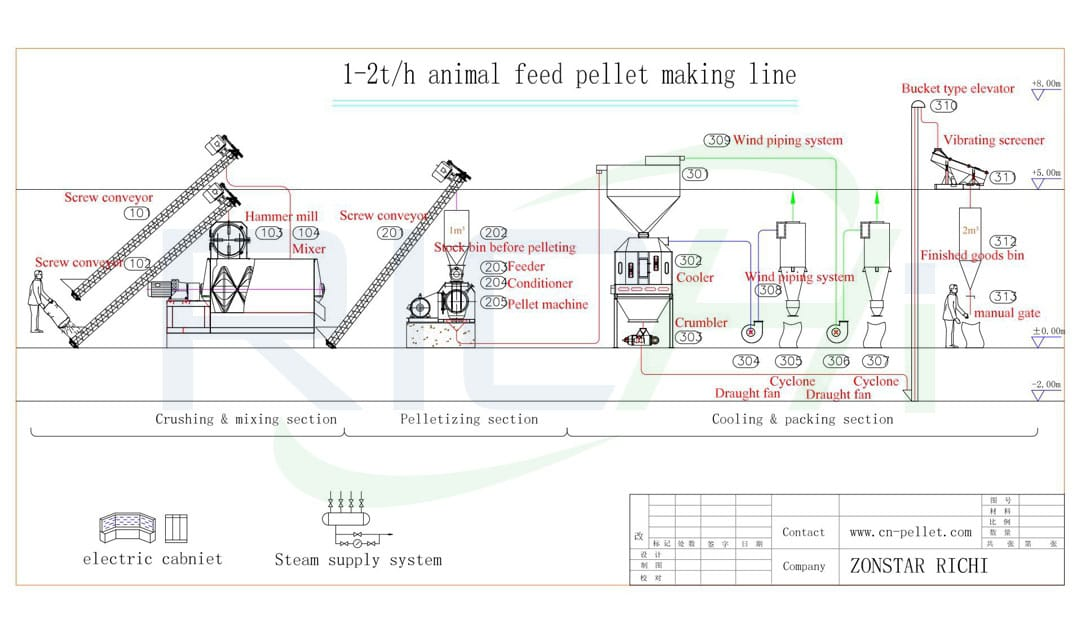 animal feed manufacturing process machine of cattle feed plant