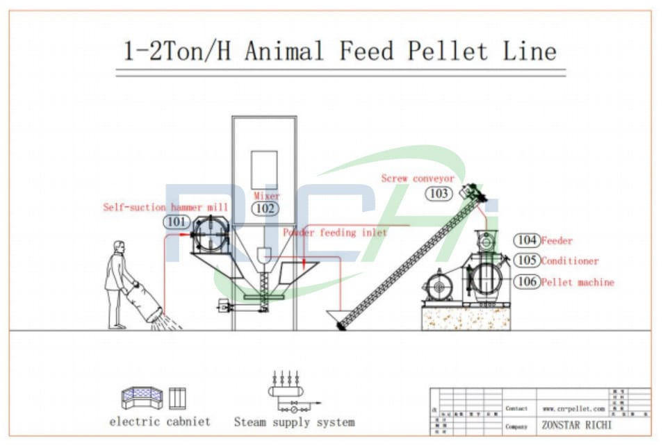 cattle feed feed plant animal feed processing plant machinery