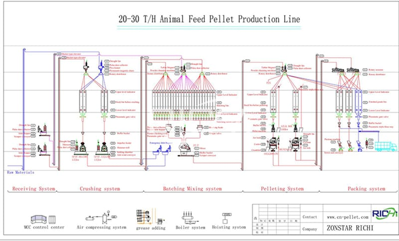 25tph animal feed mill in animal feed production line